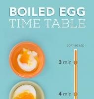 مراحل عسلی شدن تخم مرغ